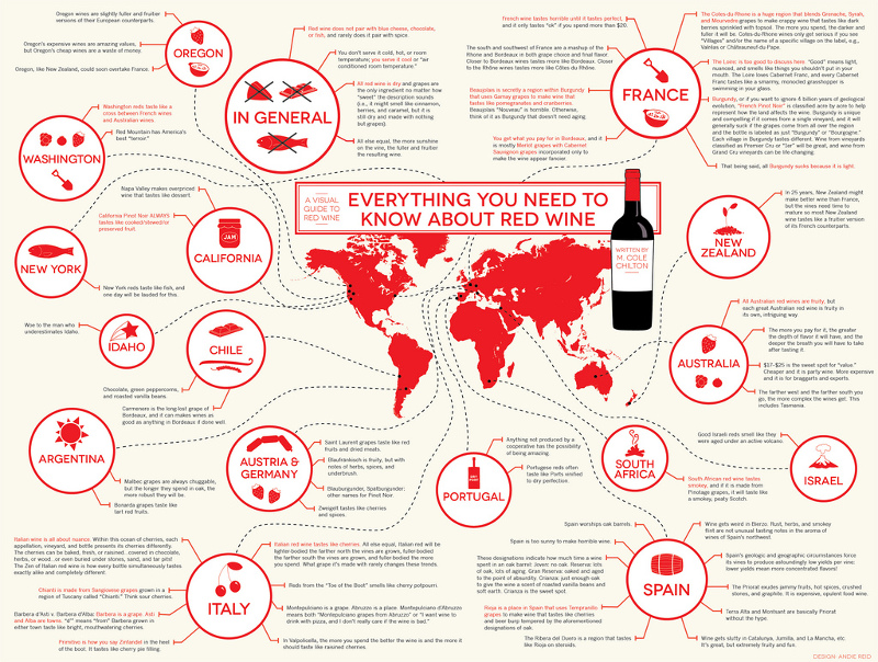 Red Wine Infographic
