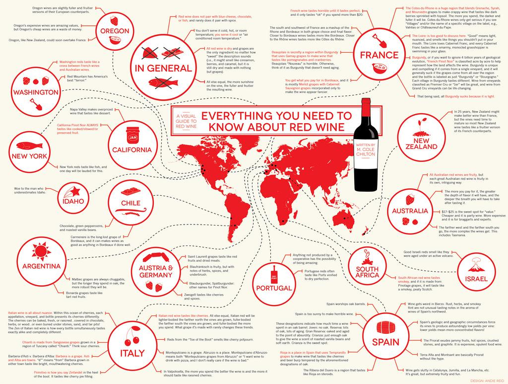 Red Wine Infographic: Everything You Need to Know about Red Wine