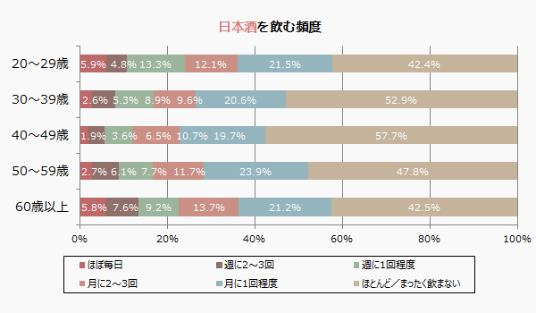 お酒を飲む頻度(年齢別)-日本酒